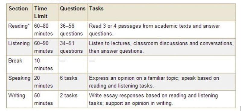 TOEFL Exam Pattern - Texas Review